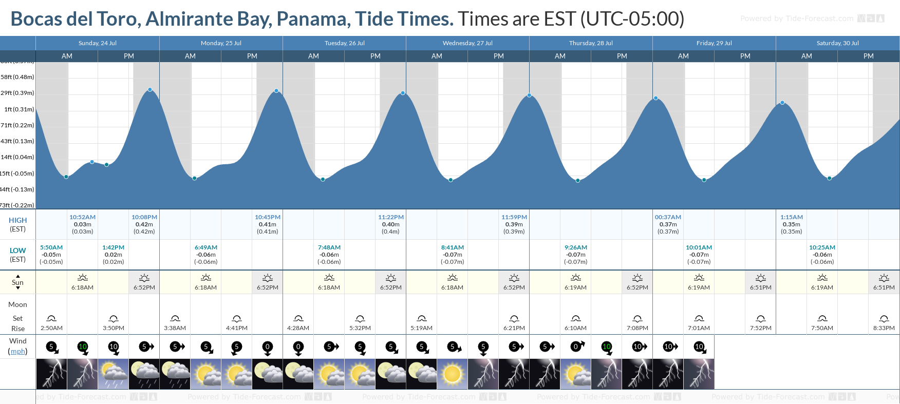 Bocas del Toro, Almirante Bay, Panama Tide Chart including high and low tide tide times for the next 7 days