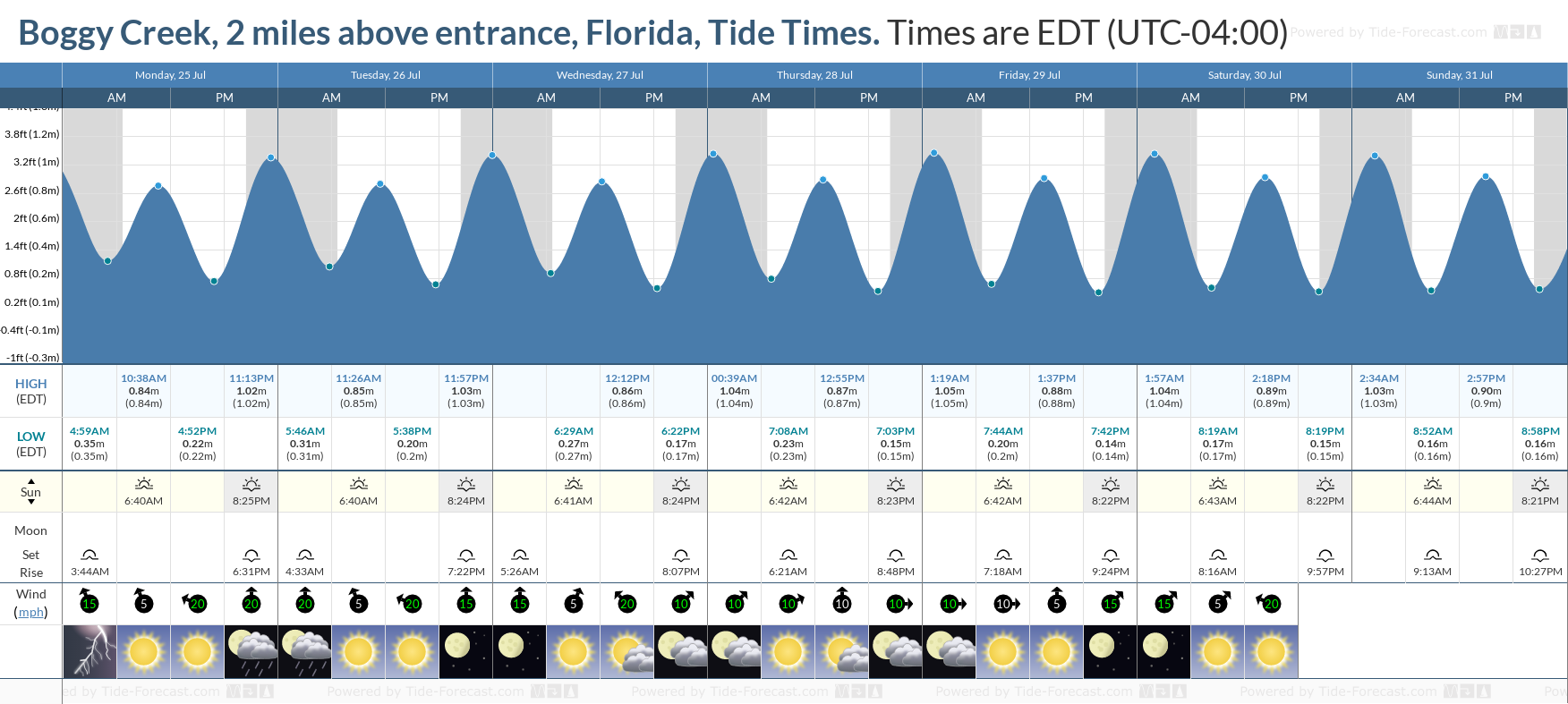 Boggy Creek, 2 miles above entrance, Florida Tide Chart including high and low tide tide times for the next 7 days