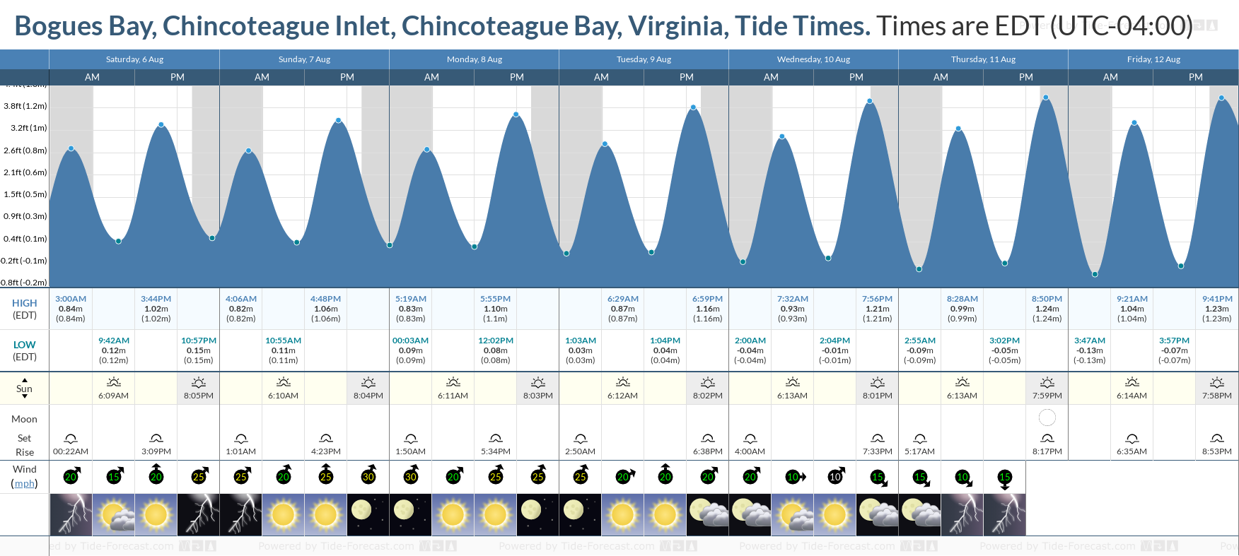 Bogues Bay, Chincoteague Inlet, Chincoteague Bay, Virginia Tide Chart including high and low tide tide times for the next 7 days