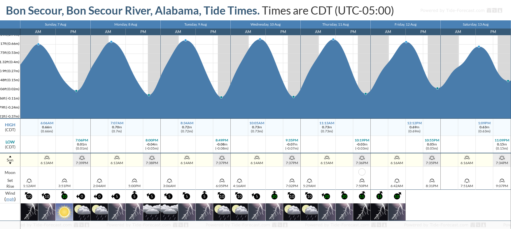 Bon Secour, Bon Secour River, Alabama Tide Chart including high and low tide tide times for the next 7 days