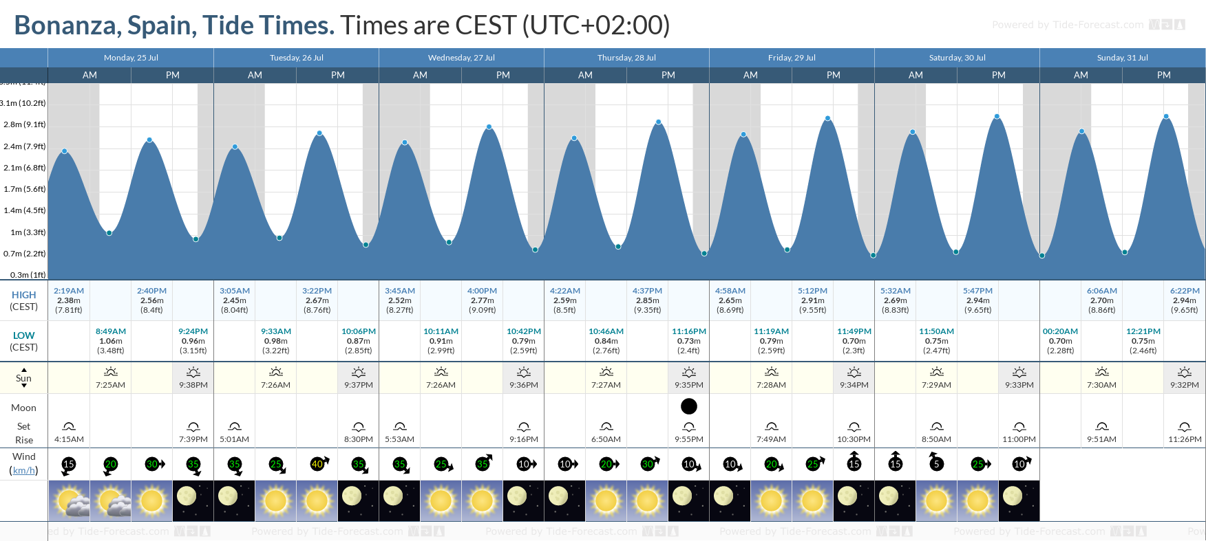 Bonanza, Spain Tide Chart including high and low tide tide times for the next 7 days
