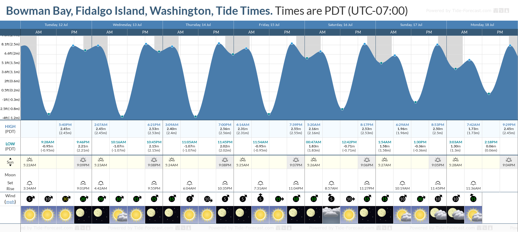 Bowman Bay, Fidalgo Island, Washington Tide Chart including high and low tide tide times for the next 7 days