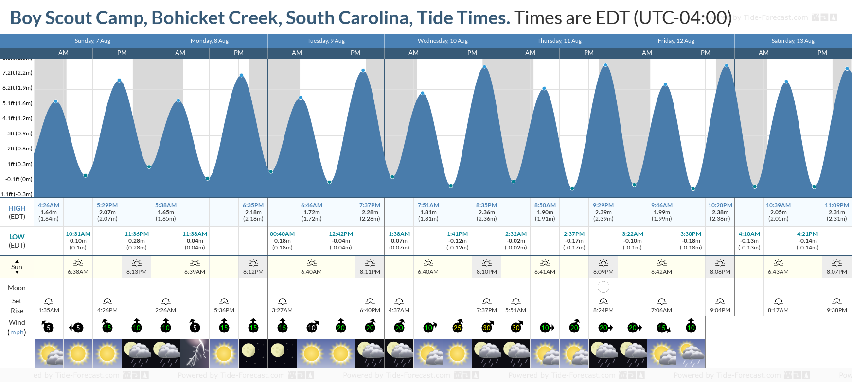 Boy Scout Camp, Bohicket Creek, South Carolina Tide Chart including high and low tide tide times for the next 7 days
