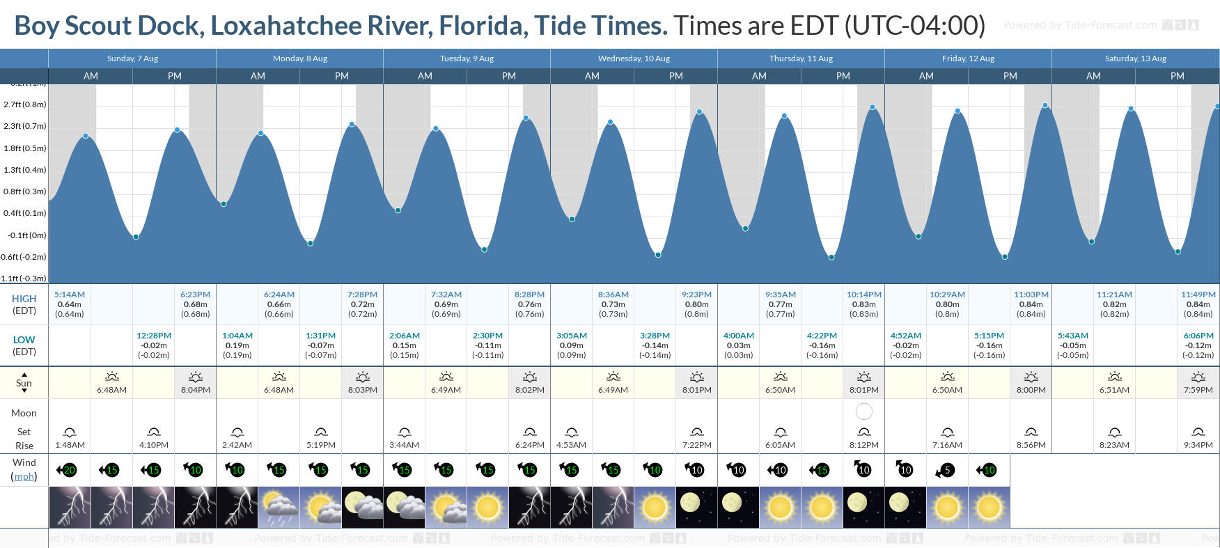 Boy Scout Dock, Loxahatchee River, Florida Tide Chart including high and low tide tide times for the next 7 days