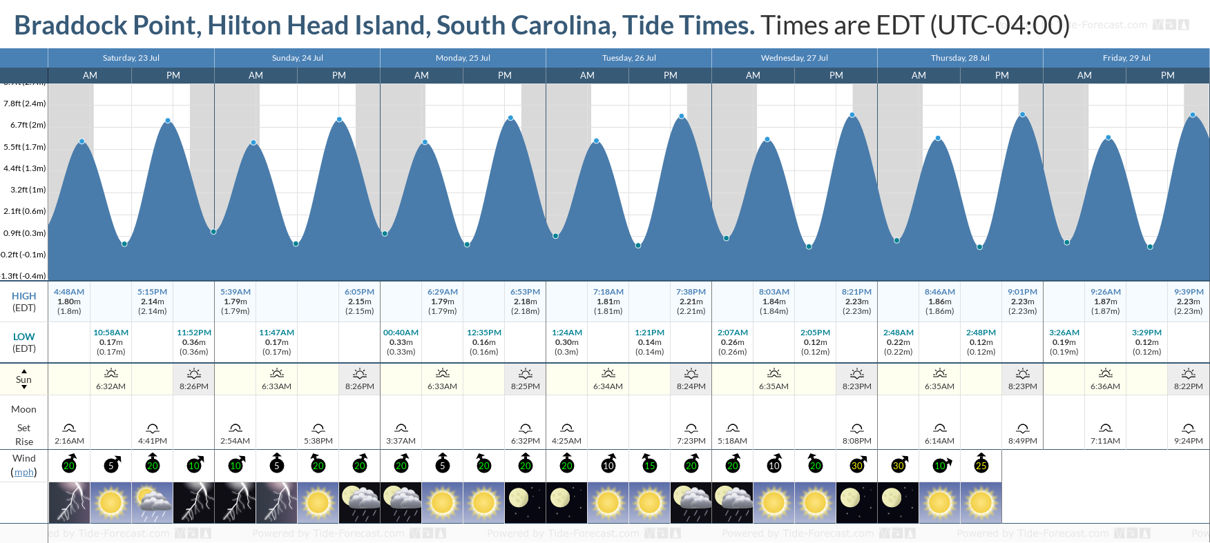 Braddock Point, Hilton Head Island, South Carolina Tide Chart including high and low tide tide times for the next 7 days