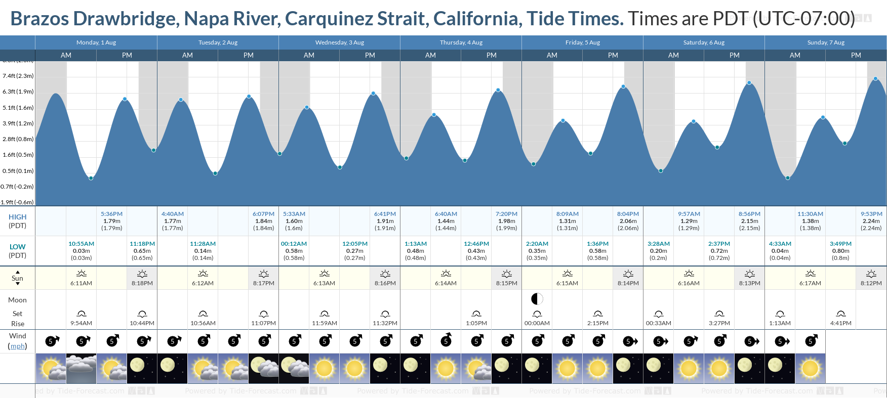 Brazos Drawbridge, Napa River, Carquinez Strait, California Tide Chart including high and low tide tide times for the next 7 days
