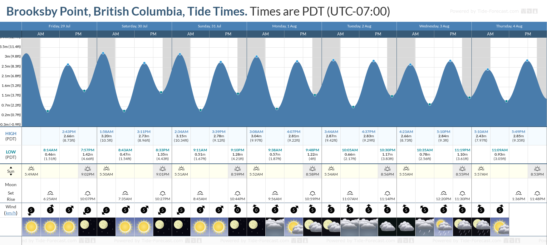 Brooksby Point, British Columbia Tide Chart including high and low tide tide times for the next 7 days