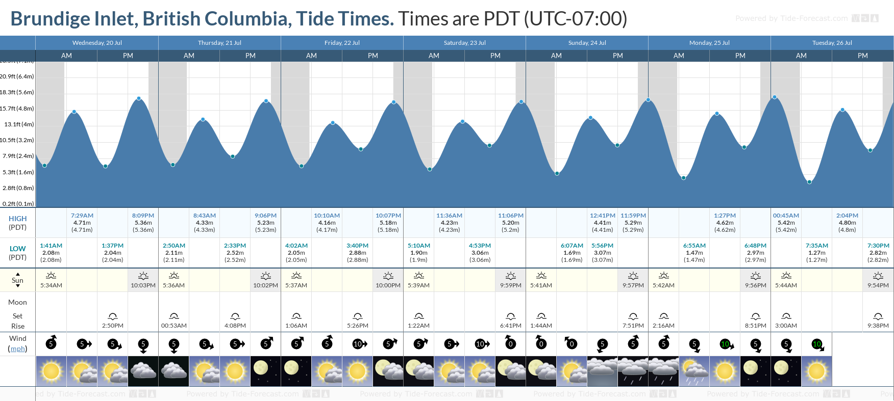 Brundige Inlet, British Columbia Tide Chart including high and low tide tide times for the next 7 days
