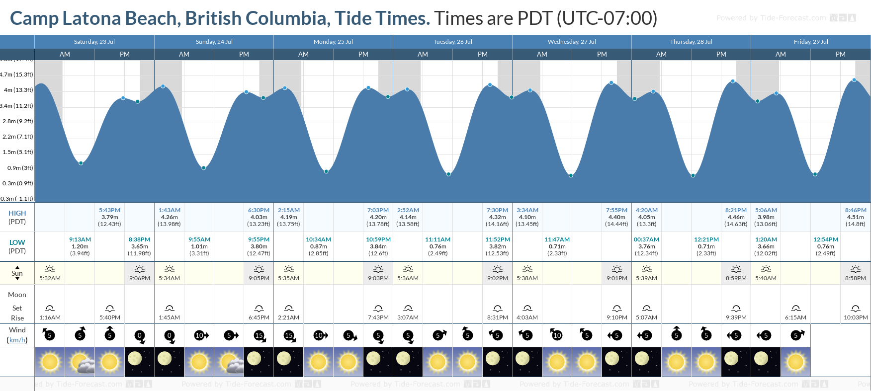 Camp Latona Beach, British Columbia Tide Chart including high and low tide tide times for the next 7 days