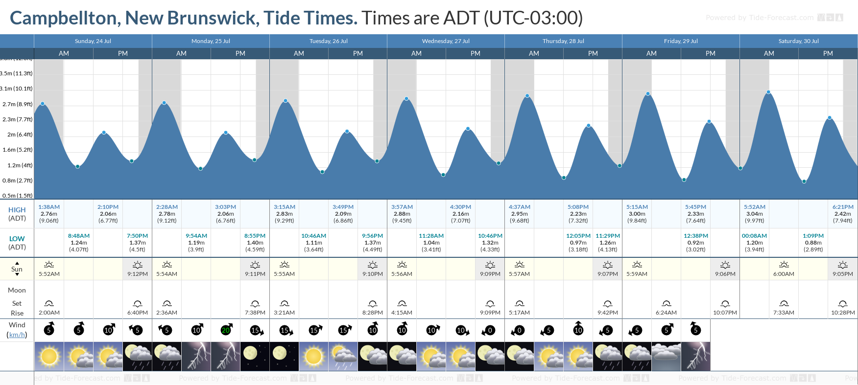 Campbellton, New Brunswick Tide Chart including high and low tide tide times for the next 7 days