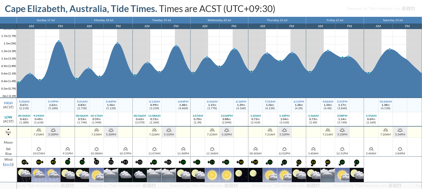 Cape Elizabeth, Australia Tide Chart including high and low tide tide times for the next 7 days