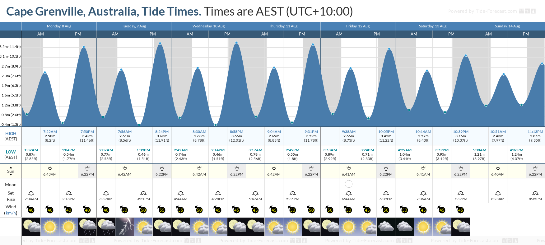 Cape Grenville, Australia Tide Chart including high and low tide tide times for the next 7 days
