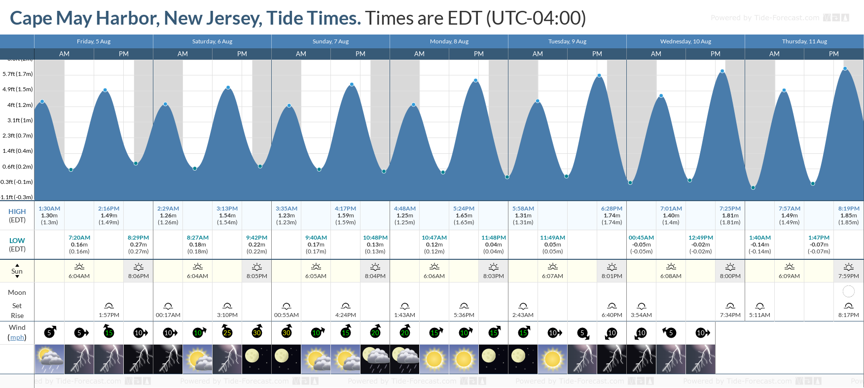 Cape May Harbor, New Jersey Tide Chart including high and low tide tide times for the next 7 days