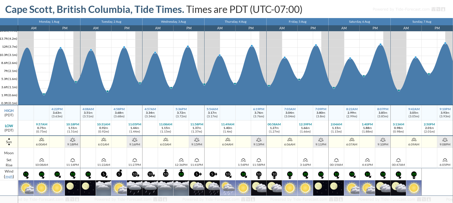 Cape Scott, British Columbia Tide Chart including high and low tide tide times for the next 7 days