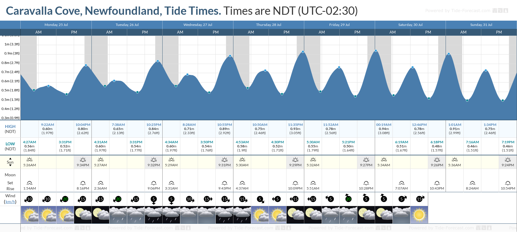 Caravalla Cove, Newfoundland Tide Chart including high and low tide tide times for the next 7 days