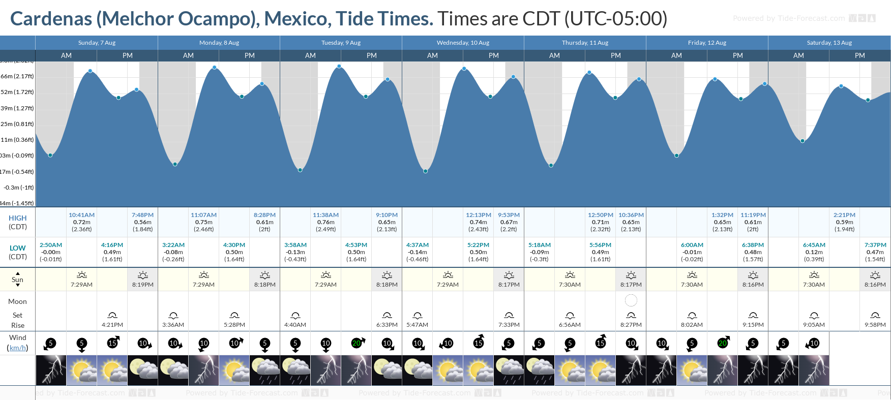Cardenas (Melchor Ocampo), Mexico Tide Chart including high and low tide tide times for the next 7 days