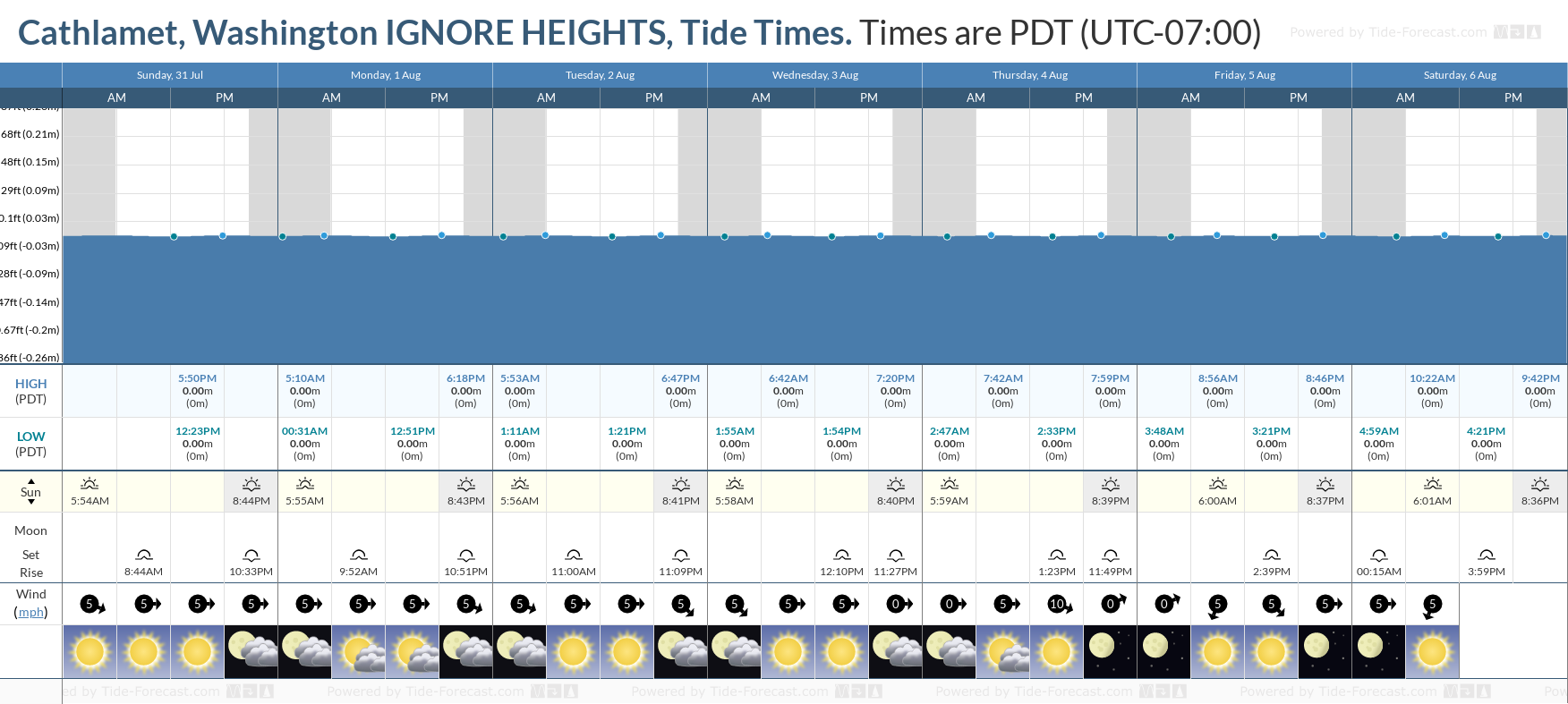 Cathlamet, Washington IGNORE HEIGHTS Tide Chart including high and low tide tide times for the next 7 days