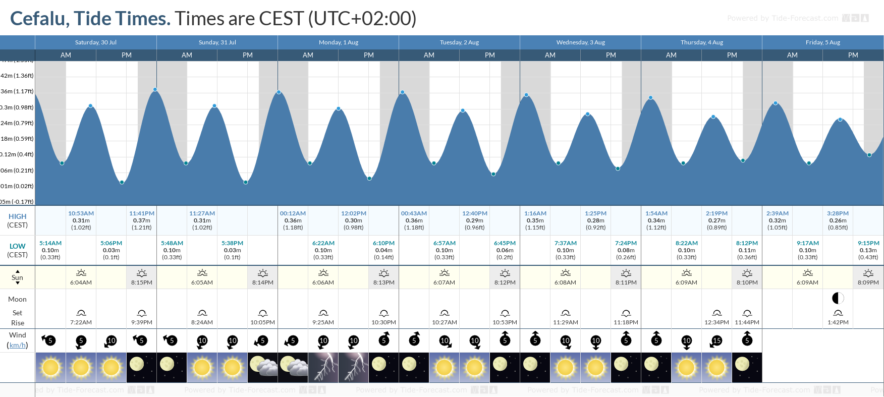 Cefalu Tide Chart including high and low tide tide times for the next 7 days
