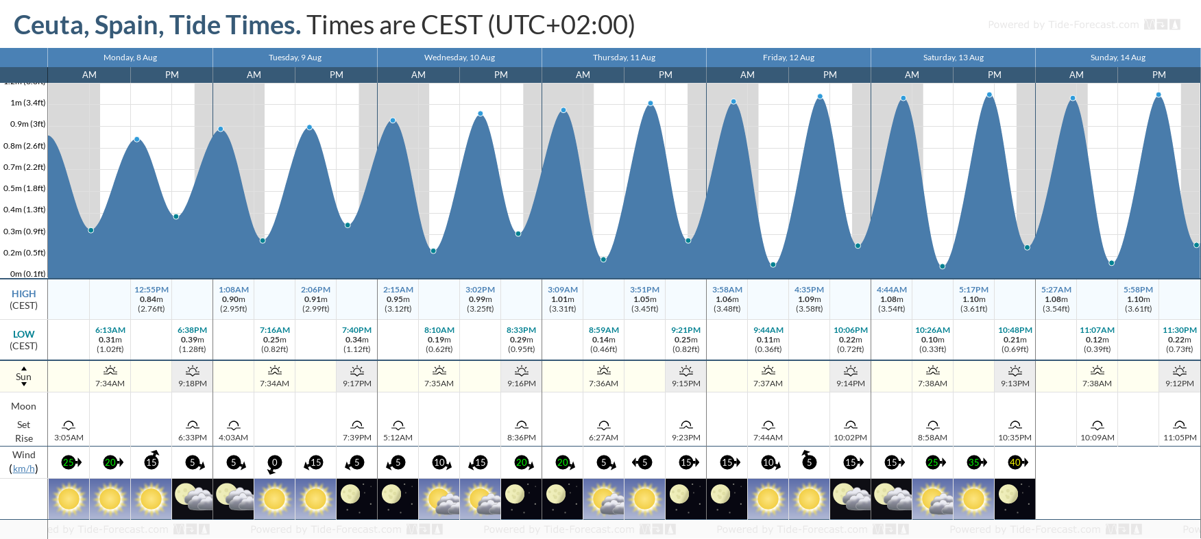 Ceuta, Spain Tide Chart including high and low tide tide times for the next 7 days