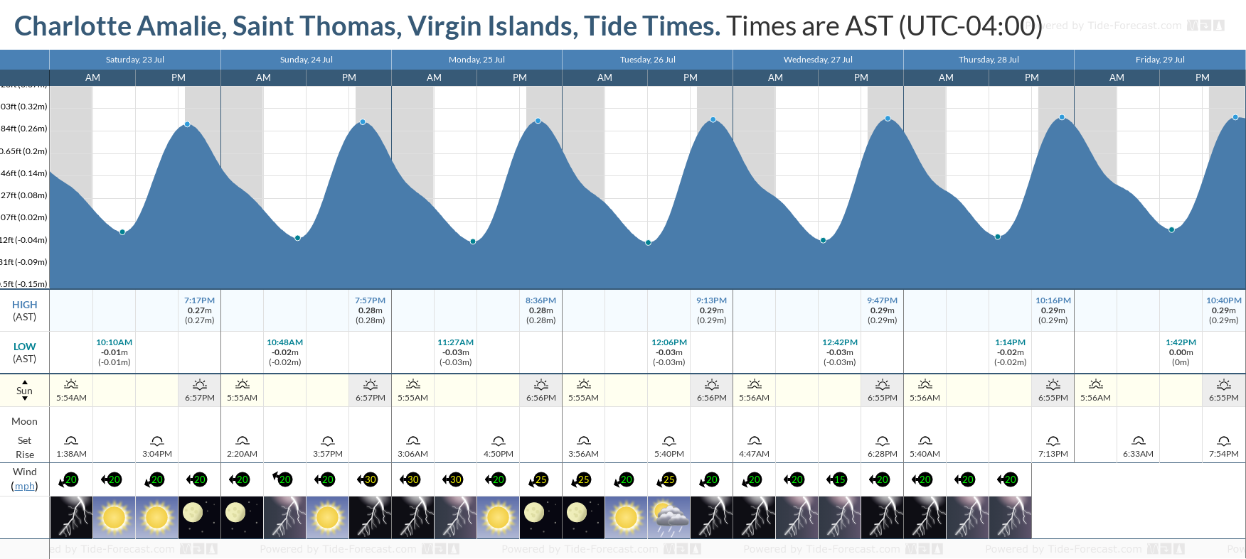 Charlotte Amalie, Saint Thomas, Virgin Islands Tide Chart including high and low tide tide times for the next 7 days