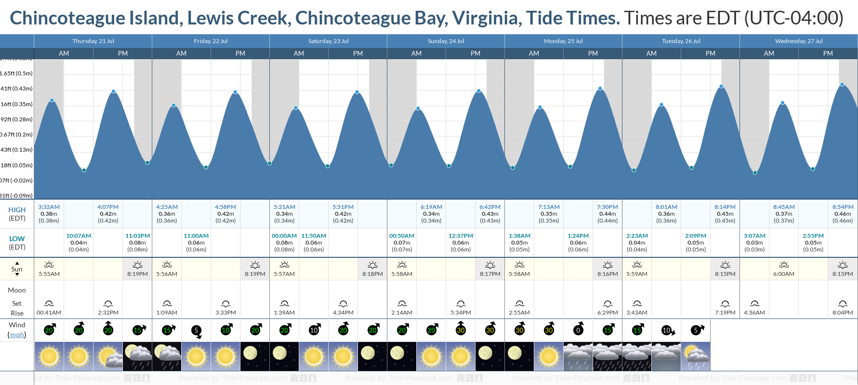 Chincoteague Island, Lewis Creek, Chincoteague Bay, Virginia Tide Chart including high and low tide tide times for the next 7 days