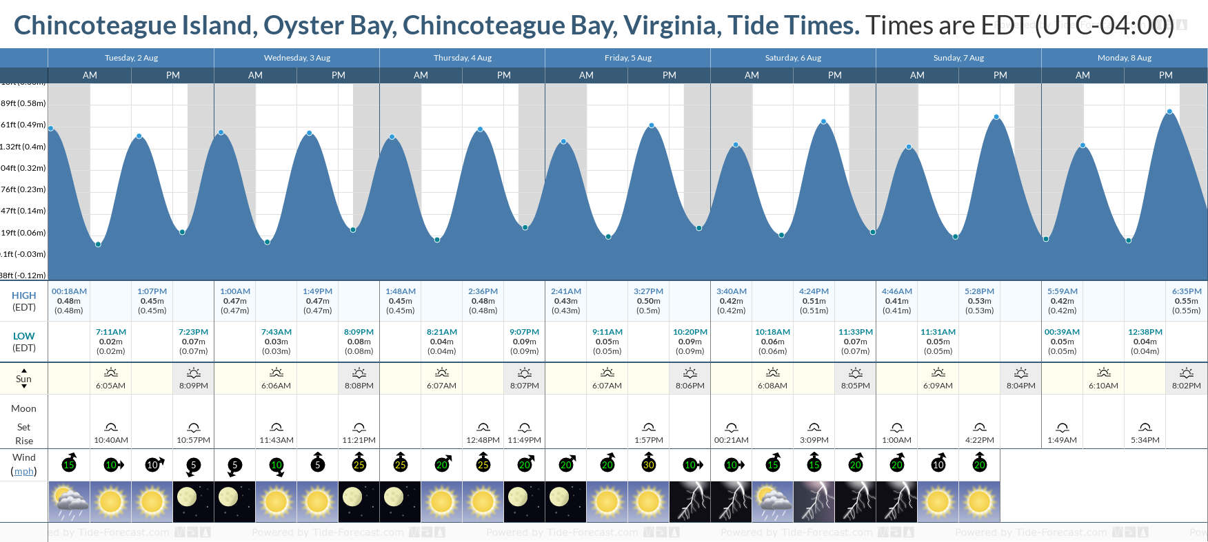 Chincoteague Island, Oyster Bay, Chincoteague Bay, Virginia Tide Chart including high and low tide tide times for the next 7 days