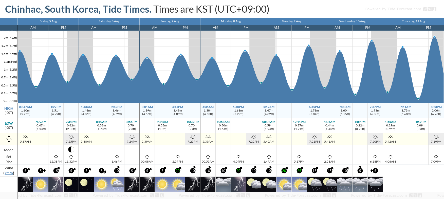 Chinhae, South Korea Tide Chart including high and low tide tide times for the next 7 days