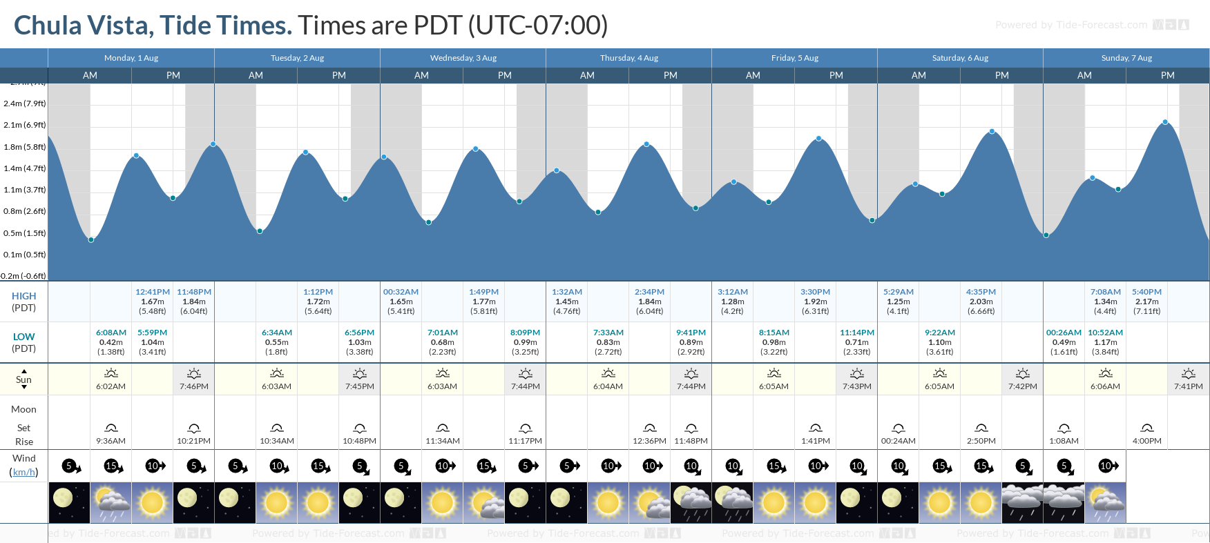 Tide Times And Tide Chart For Chula Vista
