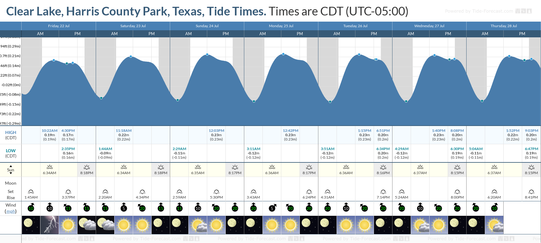 Clear Lake, Harris County Park, Texas Tide Chart including high and low tide tide times for the next 7 days
