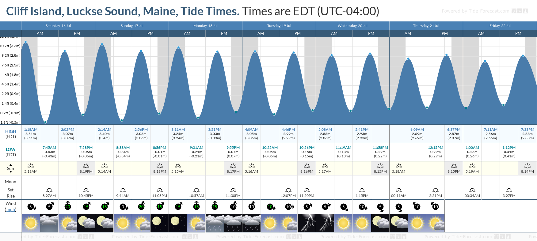 Cliff Island, Luckse Sound, Maine Tide Chart including high and low tide tide times for the next 7 days