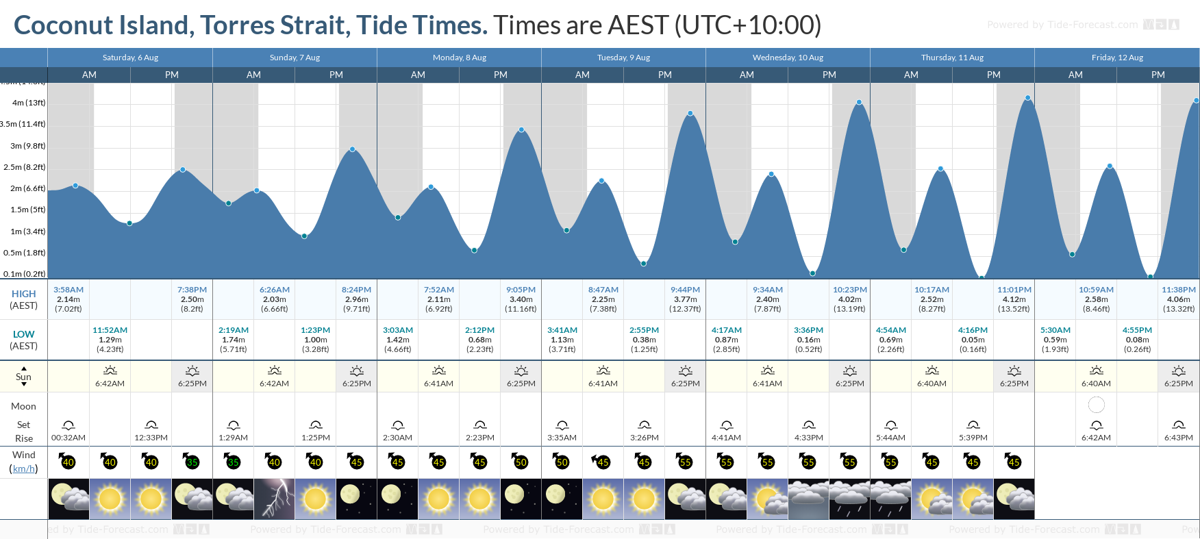 Coconut Island, Torres Strait Tide Chart including high and low tide tide times for the next 7 days