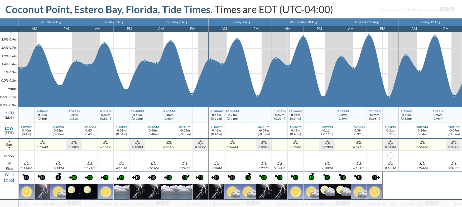 Coconut Point, Estero Bay, Florida Tide Chart including high and low tide tide times for the next 7 days