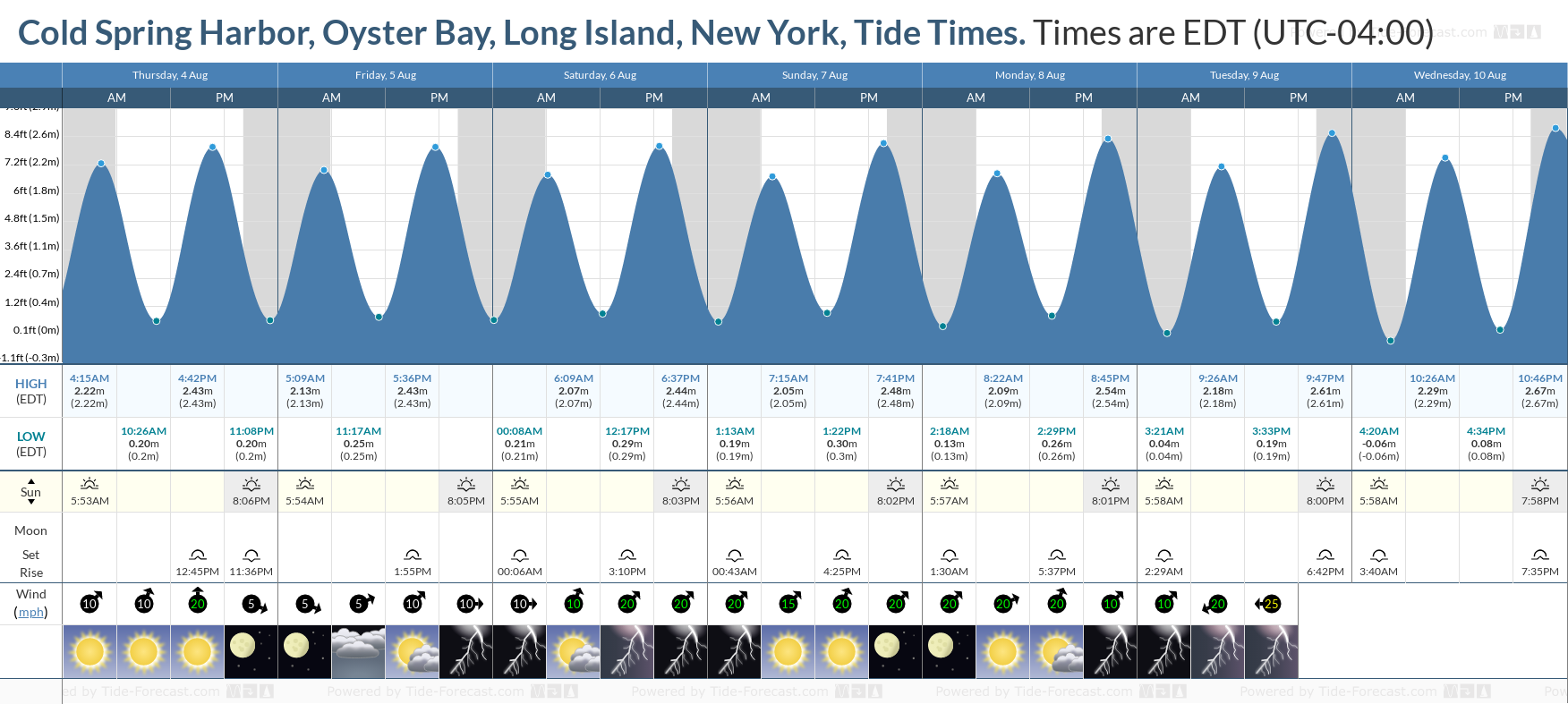 Cold Spring Harbor, Oyster Bay, Long Island, New York Tide Chart including high and low tide tide times for the next 7 days