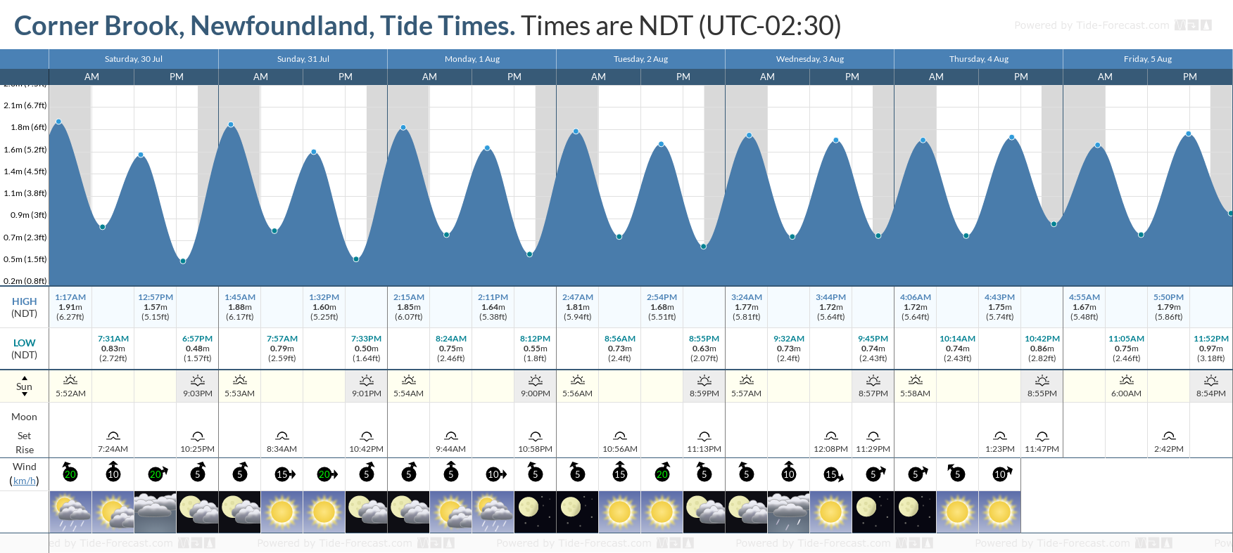 Corner Brook, Newfoundland Tide Chart including high and low tide tide times for the next 7 days