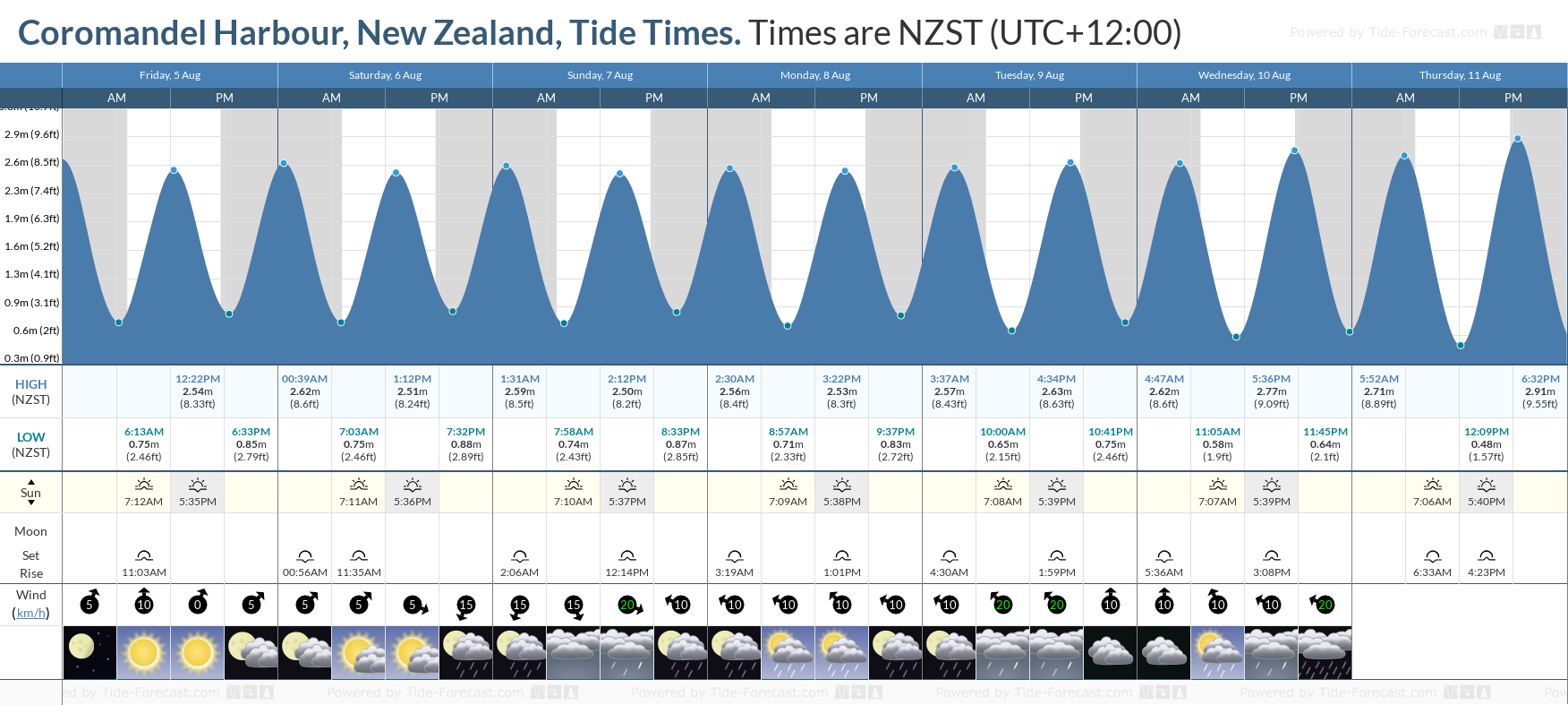 Coromandel Harbour, New Zealand Tide Chart including high and low tide tide times for the next 7 days