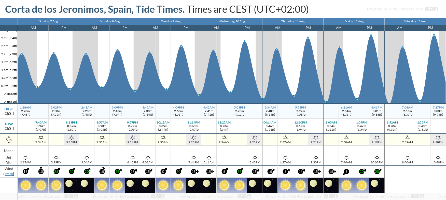 Corta de los Jeronimos, Spain Tide Chart including high and low tide tide times for the next 7 days