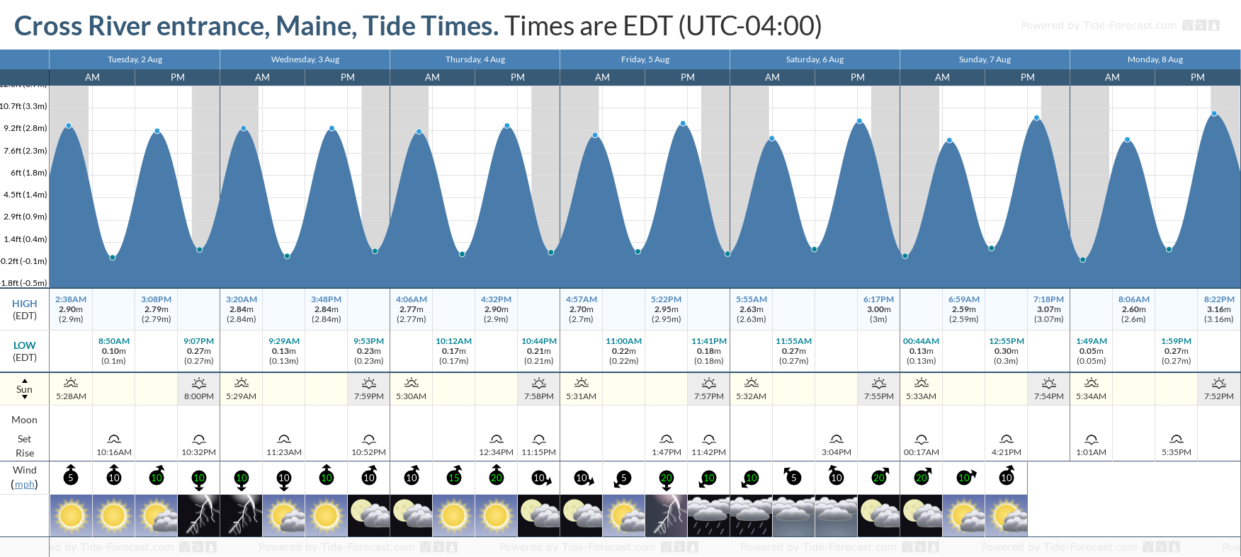 Cross River entrance, Maine Tide Chart including high and low tide tide times for the next 7 days