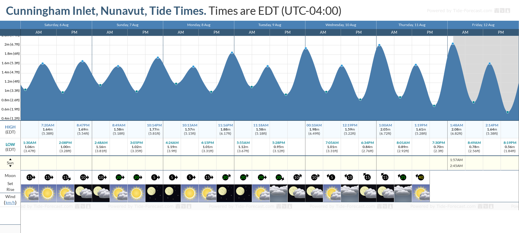 Cunningham Inlet, Nunavut Tide Chart including high and low tide tide times for the next 7 days