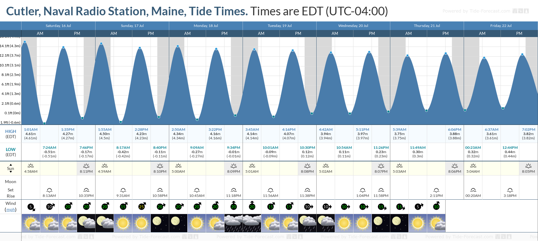 Cutler, Naval Radio Station, Maine Tide Chart including high and low tide tide times for the next 7 days