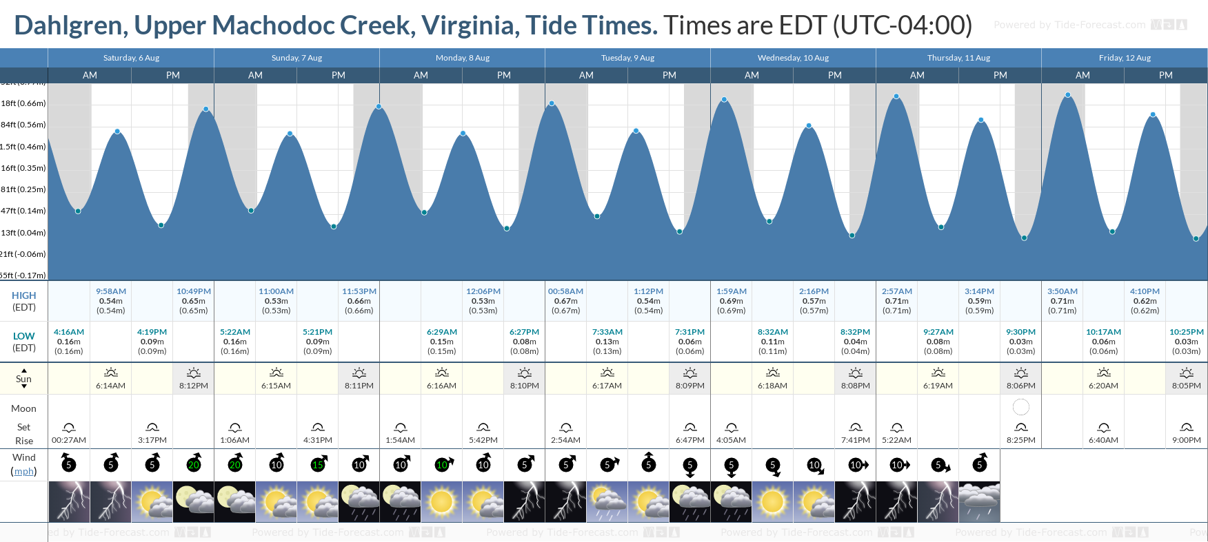 Dahlgren, Upper Machodoc Creek, Virginia Tide Chart including high and low tide tide times for the next 7 days