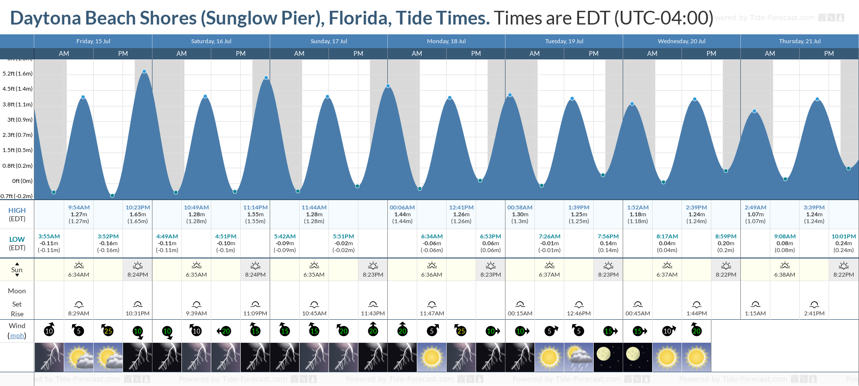Daytona Beach Shores (Sunglow Pier), Florida Tide Chart including high and low tide tide times for the next 7 days
