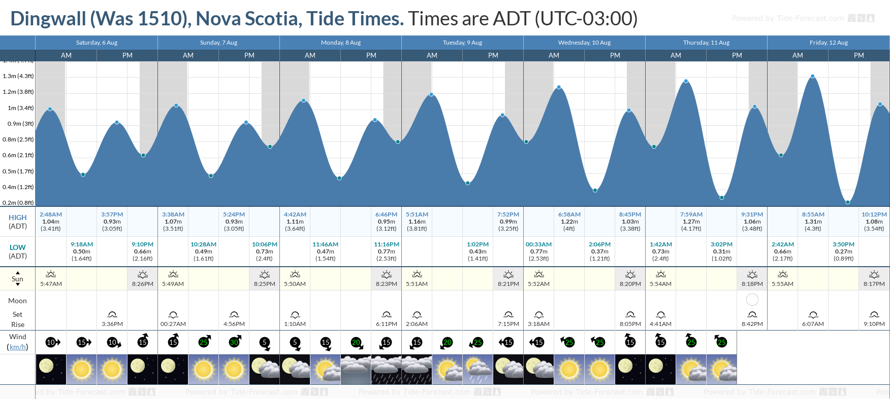 Dingwall (Was 1510), Nova Scotia Tide Chart including high and low tide tide times for the next 7 days