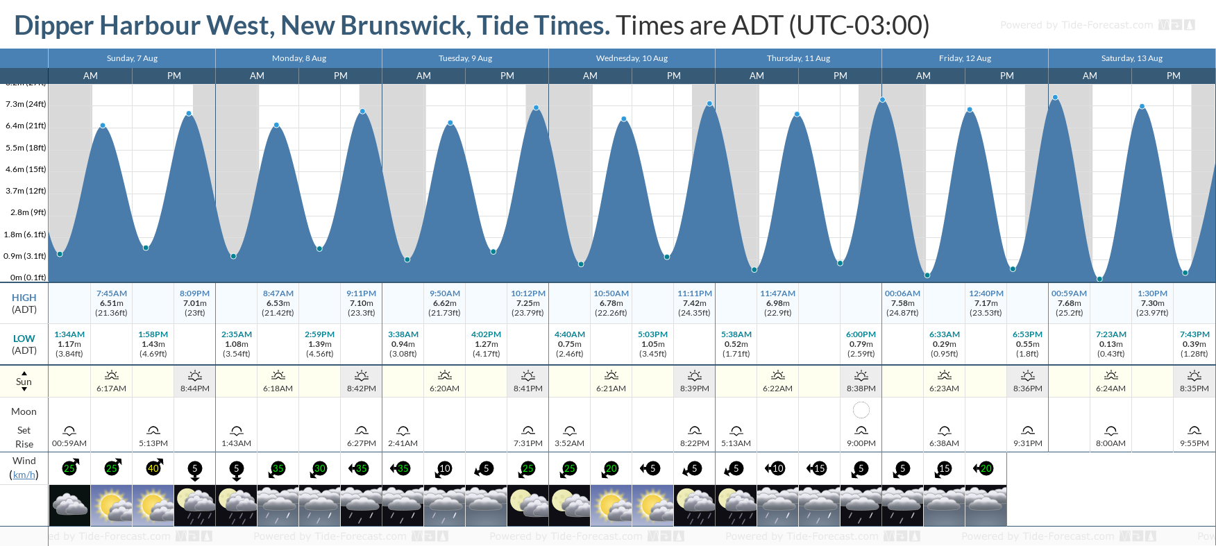 Dipper Harbour West, New Brunswick Tide Chart including high and low tide tide times for the next 7 days