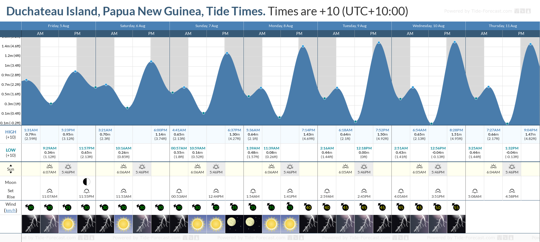 Duchateau Island, Papua New Guinea Tide Chart including high and low tide tide times for the next 7 days