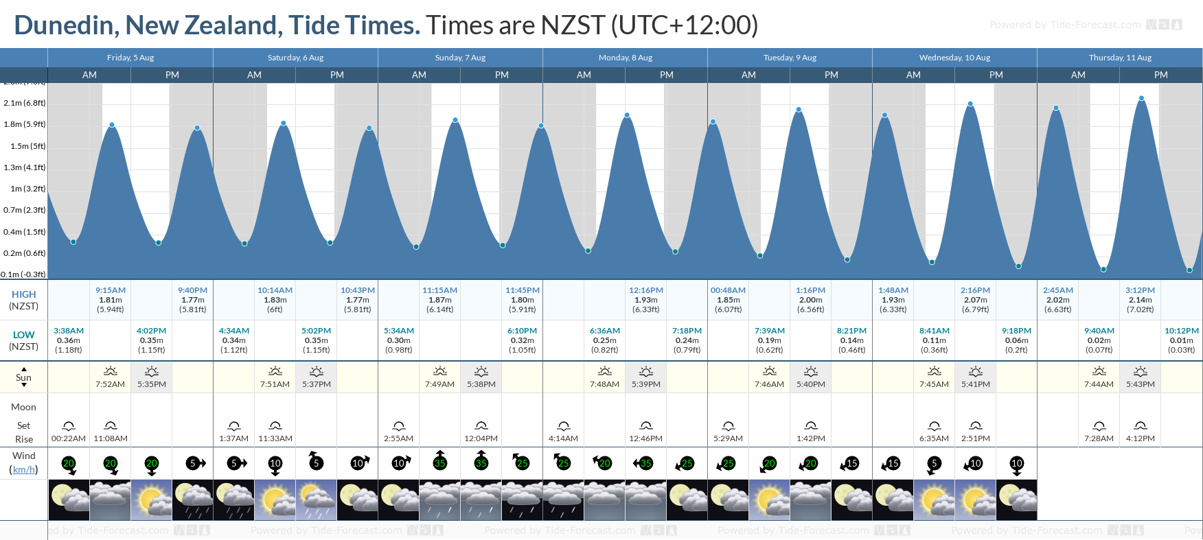 Dunedin, New Zealand Tide Chart including high and low tide tide times for the next 7 days