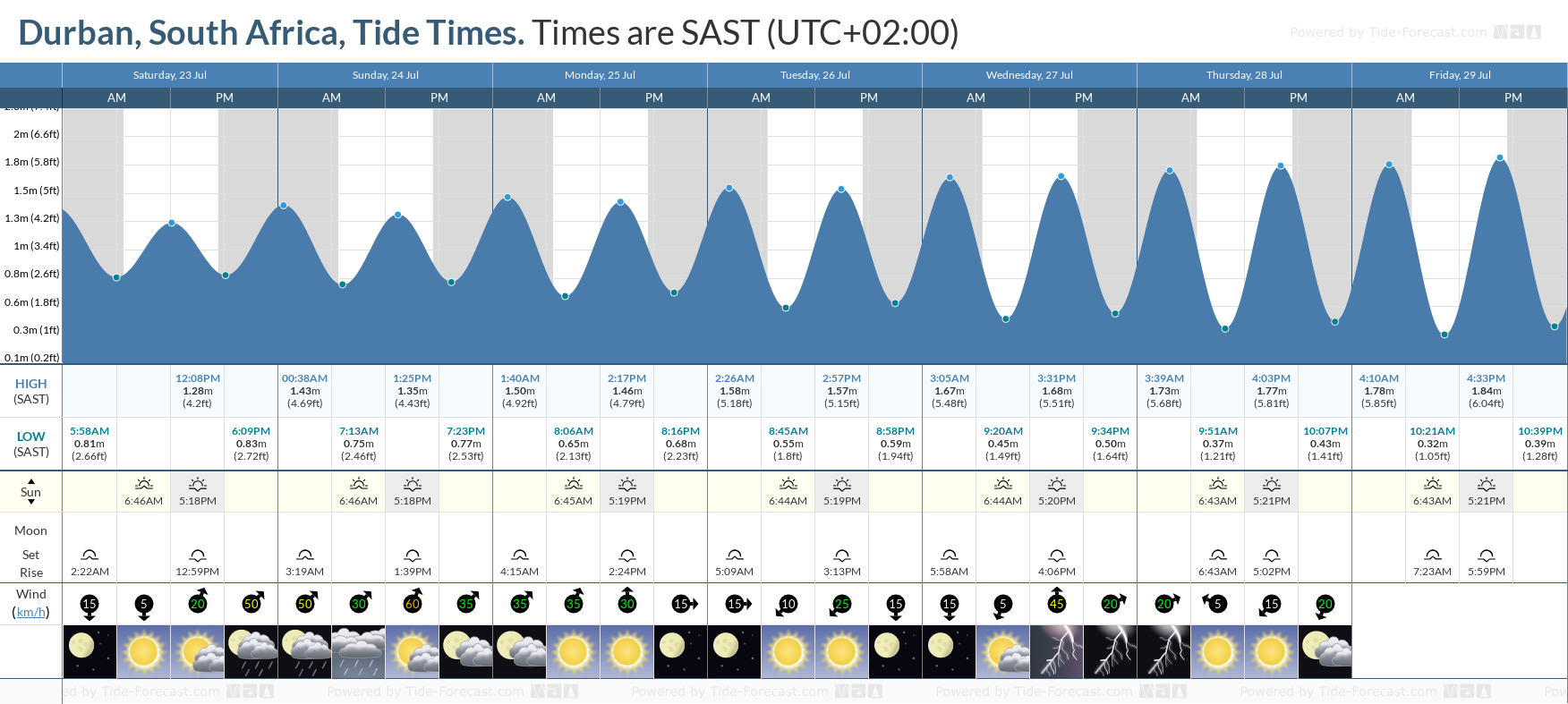 Durban, South Africa Tide Chart including high and low tide tide times for the next 7 days