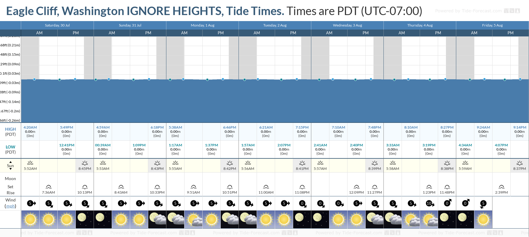 Eagle Cliff, Washington IGNORE HEIGHTS Tide Chart including high and low tide tide times for the next 7 days