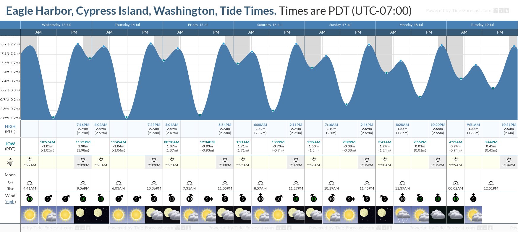 Eagle Harbor, Cypress Island, Washington Tide Chart including high and low tide tide times for the next 7 days