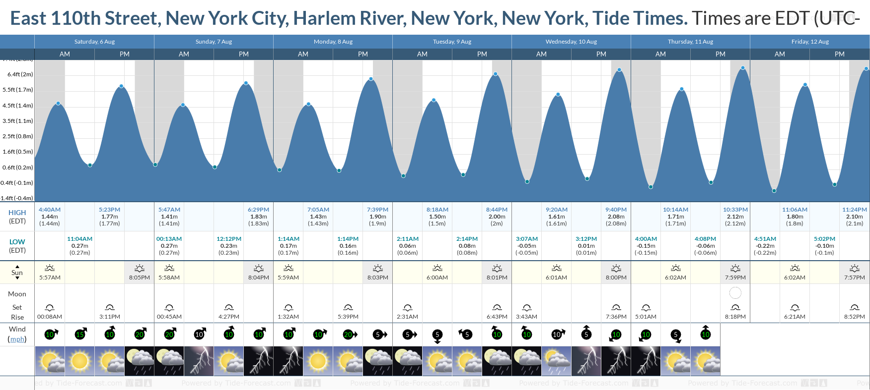 East 110th Street, New York City, Harlem River, New York, New York Tide Chart including high and low tide tide times for the next 7 days