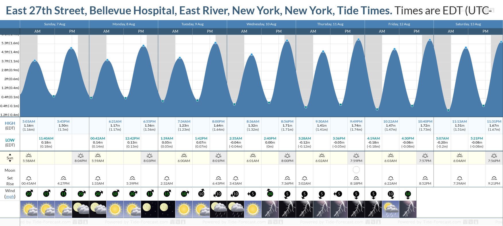 East 27th Street, Bellevue Hospital, East River, New York, New York Tide Chart including high and low tide tide times for the next 7 days